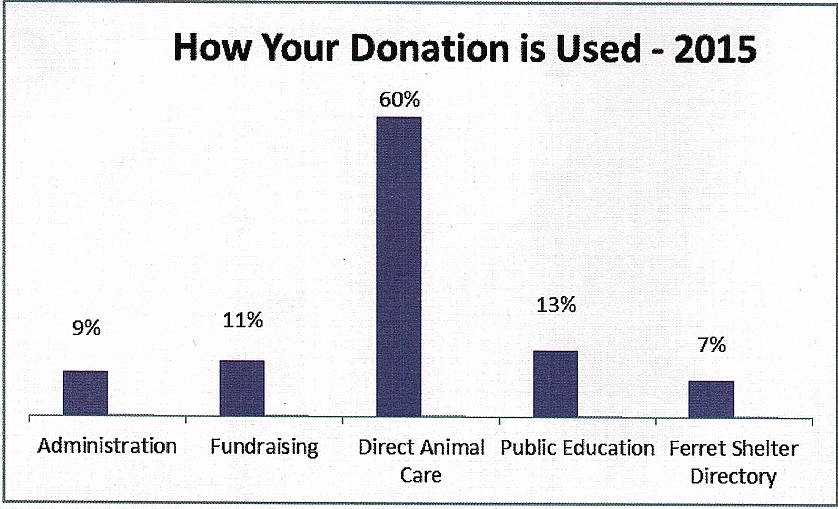 Chart Showing Donation % Distribution - Ferret Association of Connecticut - 2015